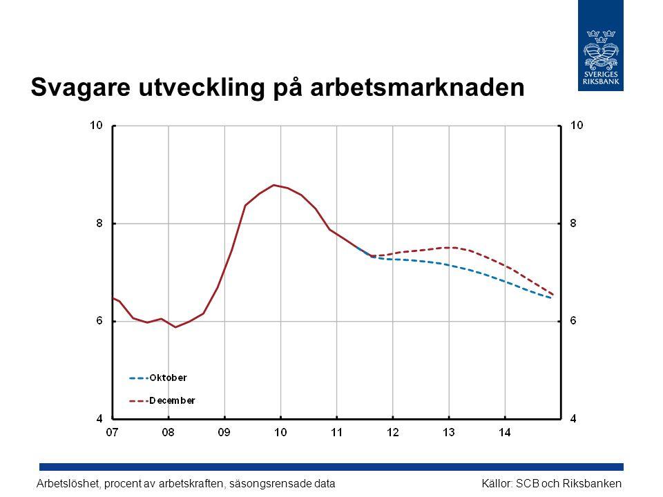 Svagare utveckling på arbetsmarknaden Arbetslöshet, procent av arbetskraften, säsongsrensade dataKällor: SCB och Riksbanken