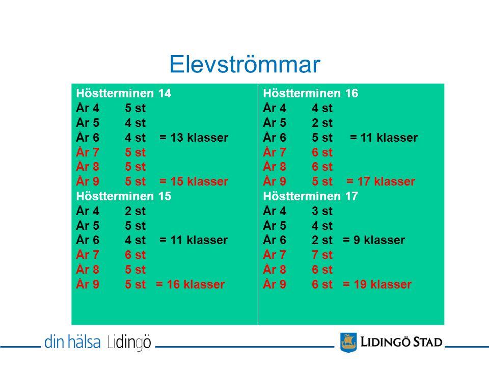 Beslutat av riksdagen Skriftliga omdömen och IUP skrivs hädanefter en gång per läsår i åk 1-5.