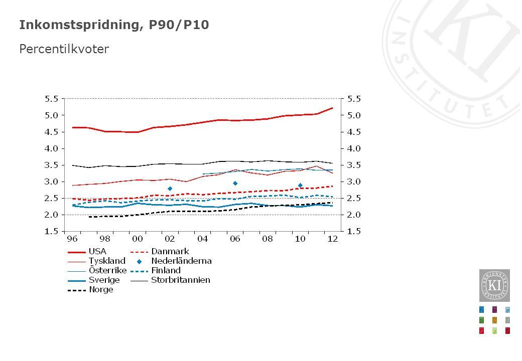 Inkomstspridning, P90/P10 Percentilkvoter