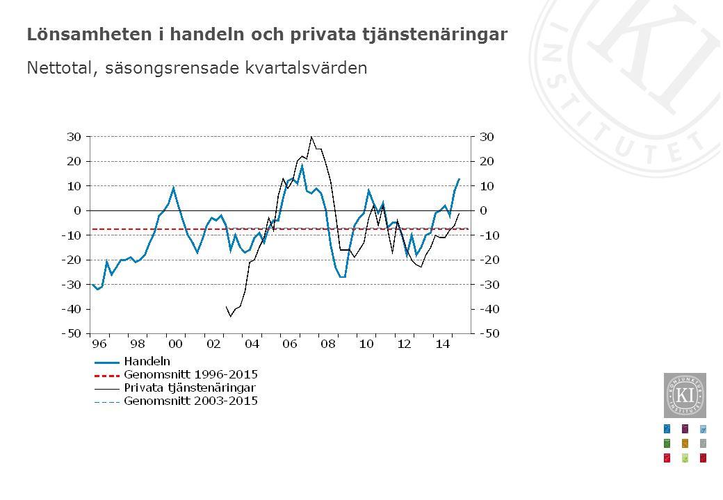 Lönsamheten i handeln och privata tjänstenäringar Nettotal, säsongsrensade kvartalsvärden