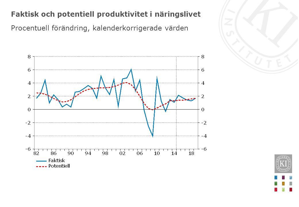 Faktisk och potentiell produktivitet i näringslivet Procentuell förändring, kalenderkorrigerade värden
