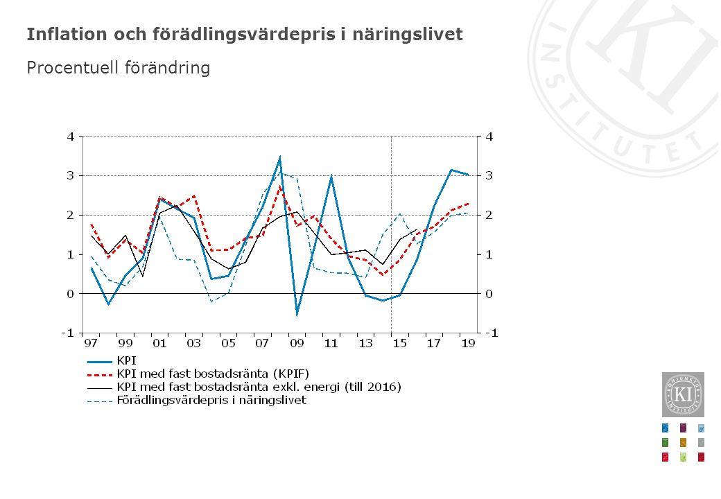 Inflation och förädlingsvärdepris i näringslivet Procentuell förändring