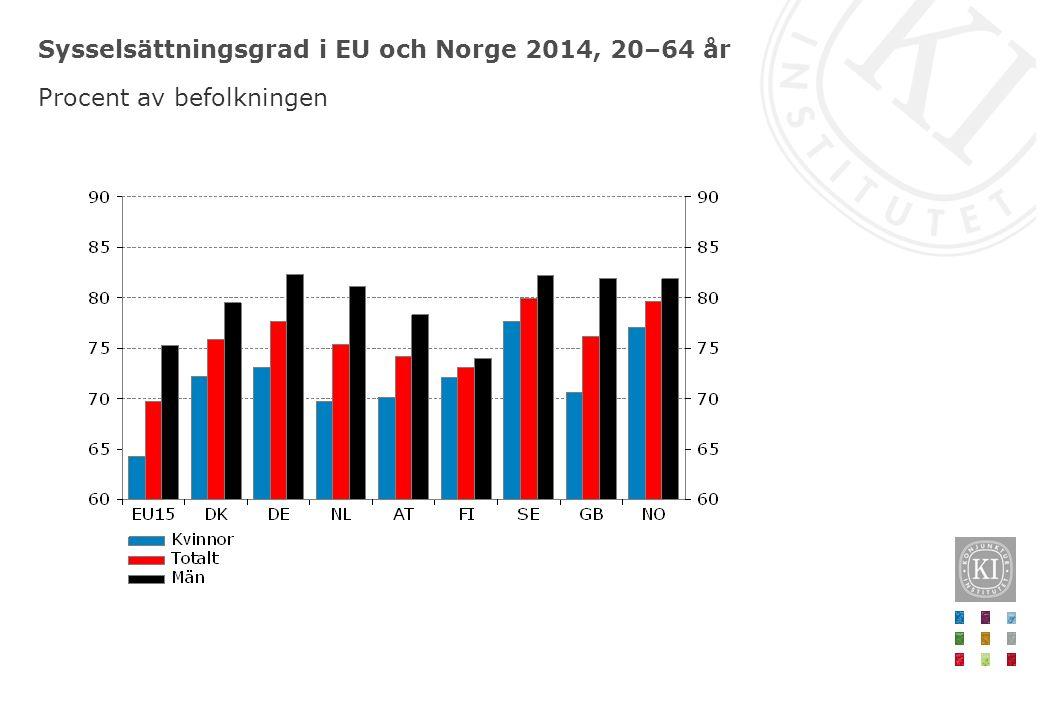 Sysselsättningsgrad i EU och Norge 2014, 20–64 år Procent av befolkningen