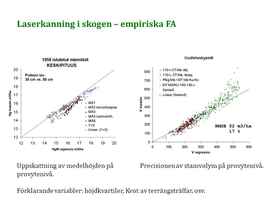 Uppskattning av medelhöjden på provytenivå. Förklarande variabler: höjdkvartiler, Kvot av terrängsträffar, osv. Precisionen av stamvolym på provyteniv