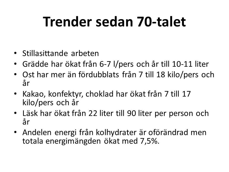 Trender sedan 70-talet Stillasittande arbeten Grädde har ökat från 6-7 l/pers och år till 10-11 liter Ost har mer än fördubblats från 7 till 18 kilo/p