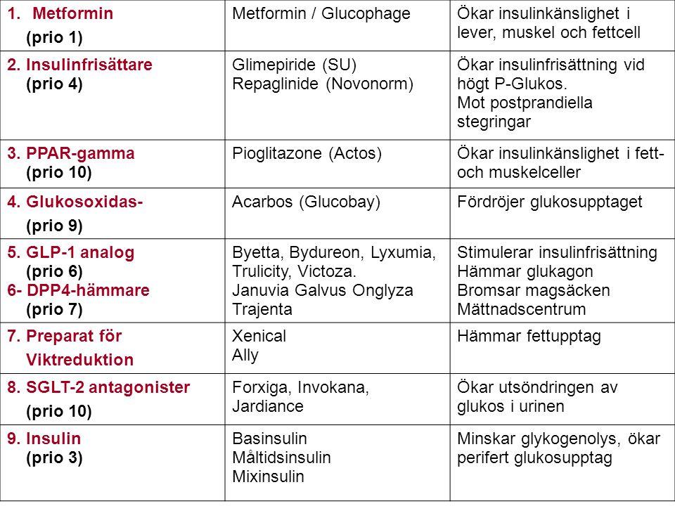 1.Metformin (prio 1) Metformin / GlucophageÖkar insulinkänslighet i lever, muskel och fettcell 2. Insulinfrisättare (prio 4) Glimepiride (SU) Repaglin