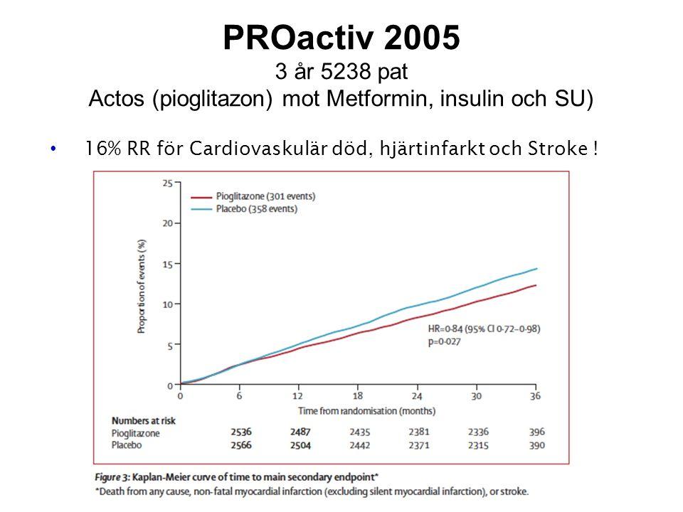 PROactiv 2005 3 år 5238 pat Actos (pioglitazon) mot Metformin, insulin och SU) 16% RR för Cardiovaskulär död, hjärtinfarkt och Stroke !