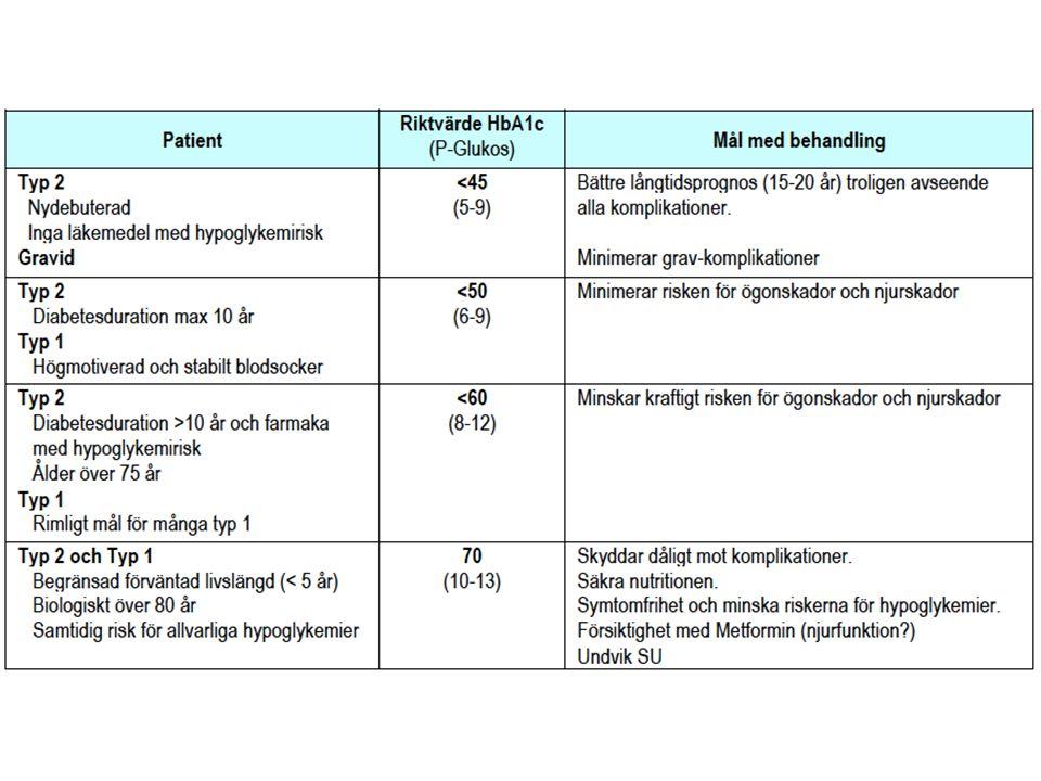 GLP–1 och GIP (m fl inkretiner ) Inkretiner är kroppsegna hormon (peptider) Stimulerar insulinfrisättning vid matintag Hämmar glukagonfrisättning Viktregulation Förlångsammar magsäckstömning Påverkar CNS (mättnadskänsla) Mm .