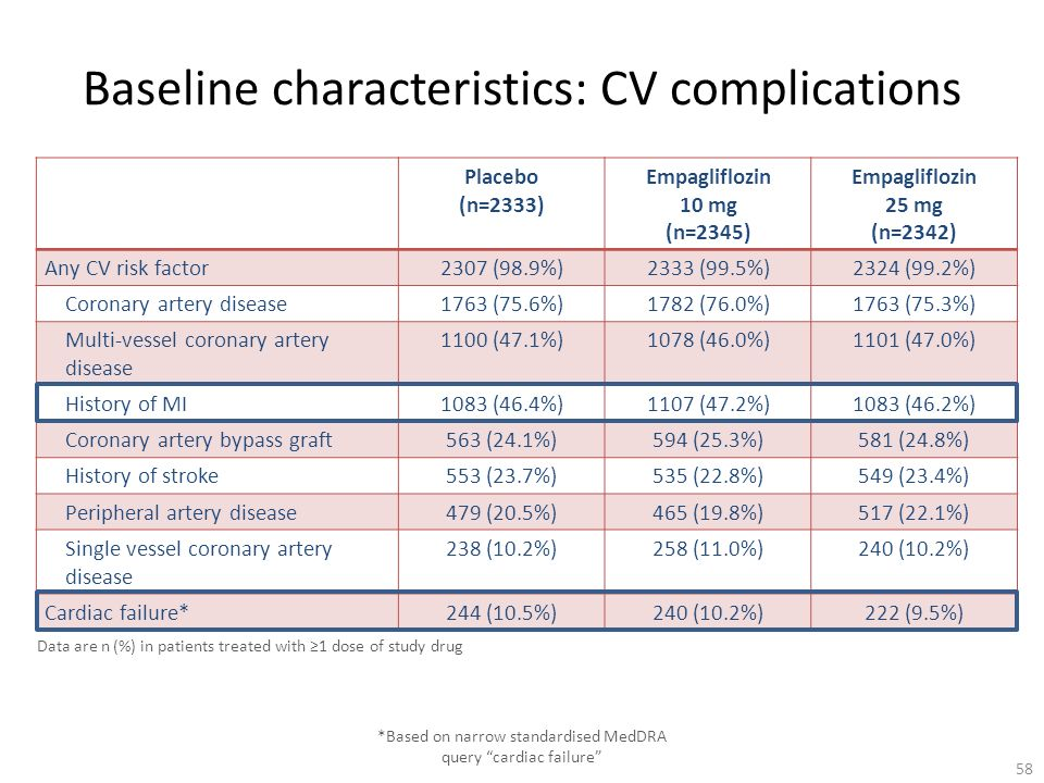 Baseline characteristics: CV complications Placebo (n=2333) Empagliflozin 10 mg (n=2345) Empagliflozin 25 mg (n=2342) Any CV risk factor2307 (98.9%)23