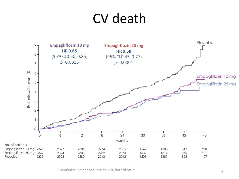 CV death 61 Empagliflozin 10 mg HR 0.65 (95% CI 0.50, 0.85) p=0.0016 Empagliflozin 25 mg HR 0.59 (95% CI 0.45, 0.77) p=0.0001 Cumulative incidence fun