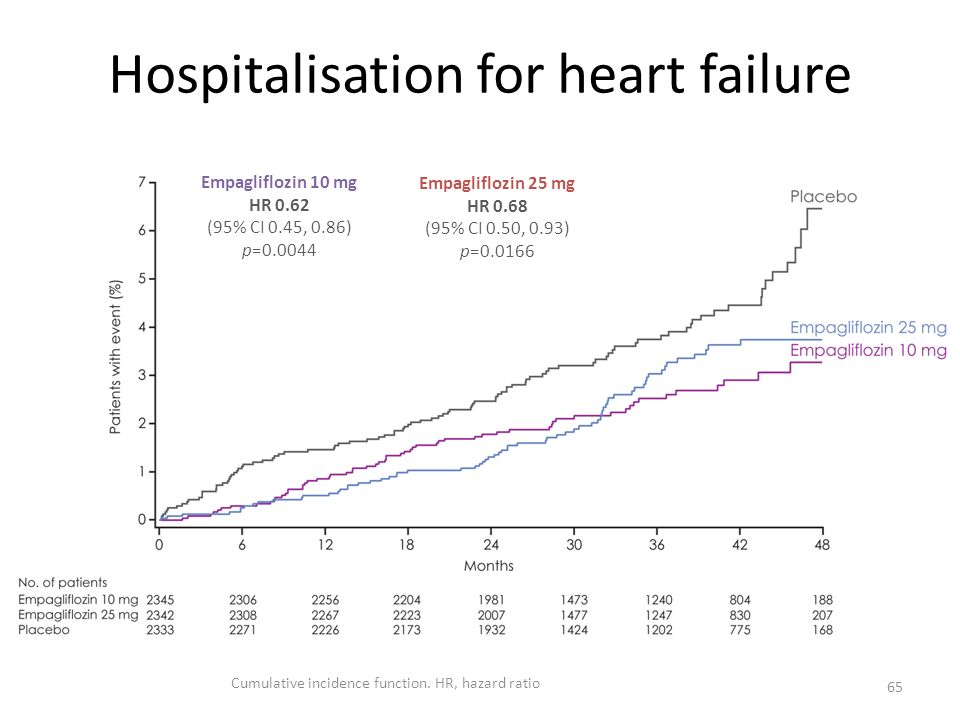Hospitalisation for heart failure 65 Empagliflozin 10 mg HR 0.62 (95% CI 0.45, 0.86) p=0.0044 Empagliflozin 25 mg HR 0.68 (95% CI 0.50, 0.93) p=0.0166
