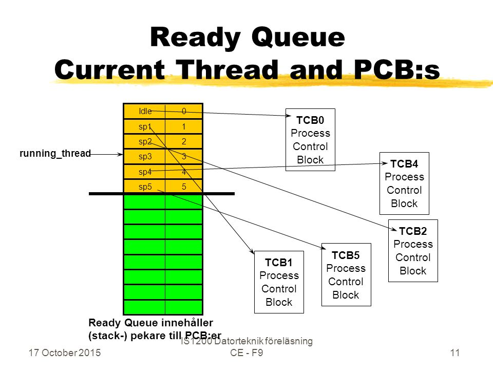 17 October 2015 IS1200 Datorteknik föreläsning CE - F911 Ready Queue Current Thread and PCB:s TCB2 Process Control Block TCB4 Process Control Block TCB5 Process Control Block TCB0 Process Control Block Ready Queue innehåller (stack-) pekare till PCB:er sp1 1 Idle 0 sp2 2 sp3 3 sp4 4 sp5 5 running_thread TCB1 Process Control Block