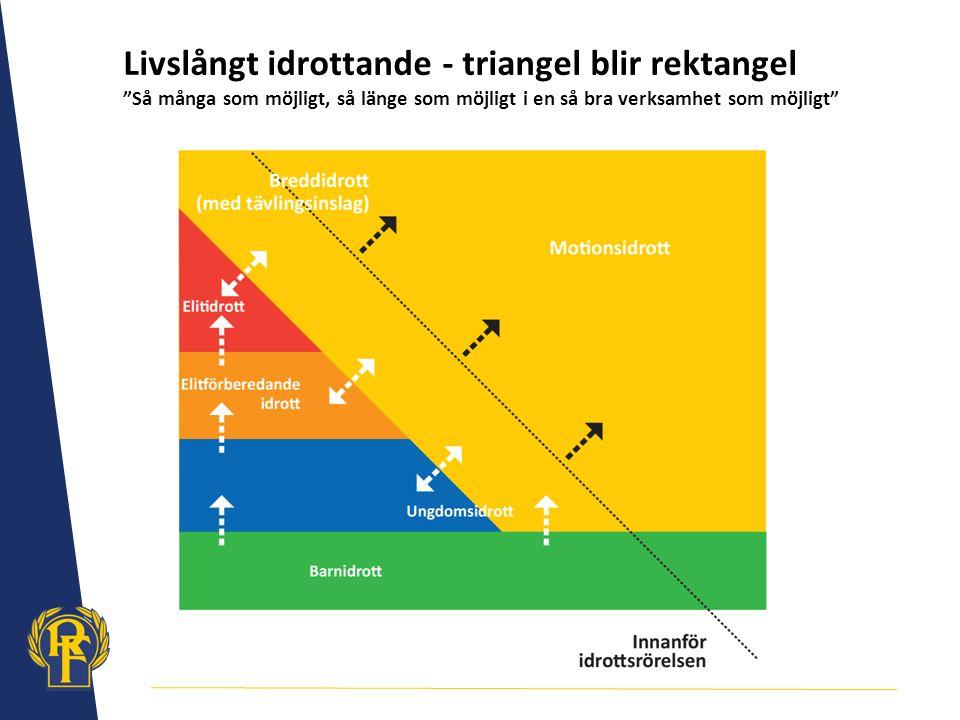 """Livslångt idrottande - triangel blir rektangel """"Så många som möjligt, så länge som möjligt i en så bra verksamhet som möjligt"""""""