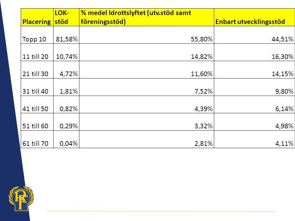 Placering LOK- stöd % medel Idrottslyftet (utv.stöd samt föreningsstöd)Enbart utvecklingsstöd Topp 1081,58%55,80%44,51% 11 till 2010,74%14,82%16,30% 21 till 304,72%11,60%14,15% 31 till 401,81%7,52%9,80% 41 till 500,82%4,39%6,14% 51 till 600,29%3,32%4,98% 61 till 700,04%2,81%4,11%