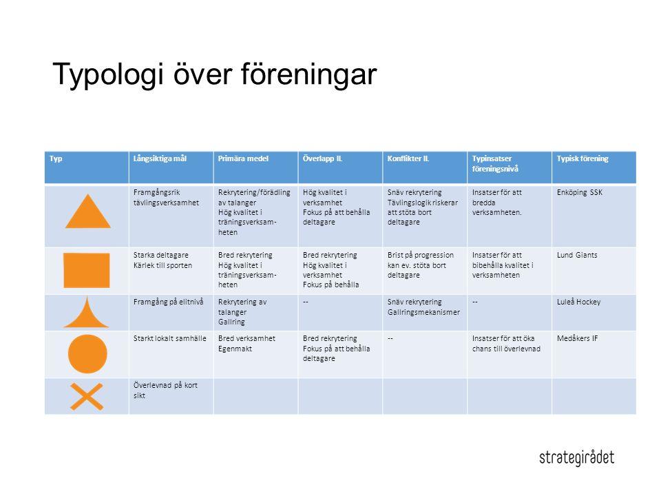 Typologi över föreningar TypLångsiktiga målPrimära medelÖverlapp ILKonflikter ILTypinsatser föreningsnivå Typisk förening Framgångsrik tävlingsverksam