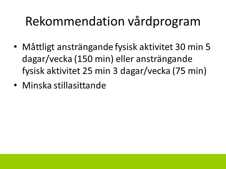 Rekommendation vårdprogram Måttligt ansträngande fysisk aktivitet 30 min 5 dagar/vecka (150 min) eller ansträngande fysisk aktivitet 25 min 3 dagar/ve