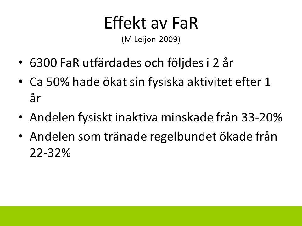 Effekt av FaR (M Leijon 2009) 6300 FaR utfärdades och följdes i 2 år Ca 50% hade ökat sin fysiska aktivitet efter 1 år Andelen fysiskt inaktiva minska