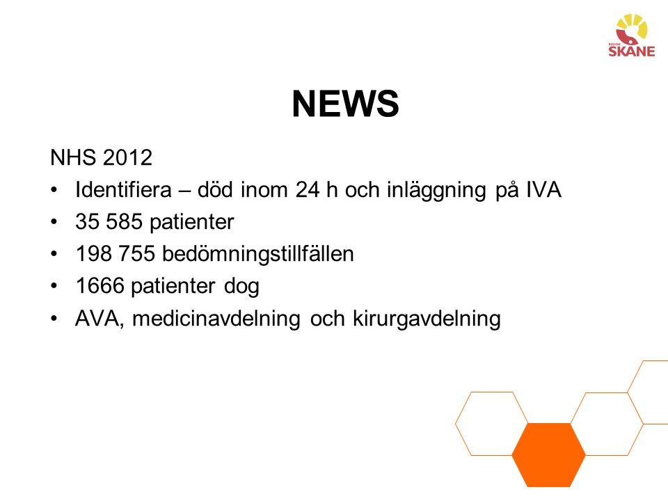 NEWS NHS 2012 Identifiera – död inom 24 h och inläggning på IVA 35 585 patienter 198 755 bedömningstillfällen 1666 patienter dog AVA, medicinavdelning och kirurgavdelning