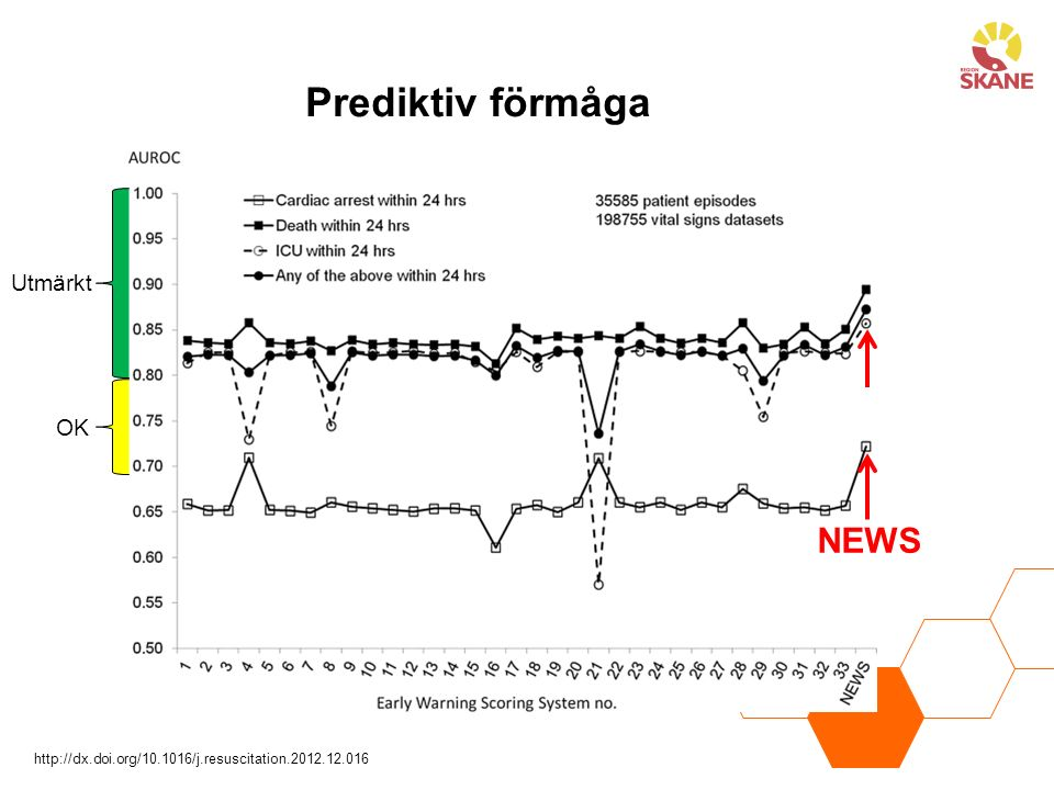 Prediktiv förmåga NEWS http://dx.doi.org/10.1016/j.resuscitation.2012.12.016 Utmärkt OK