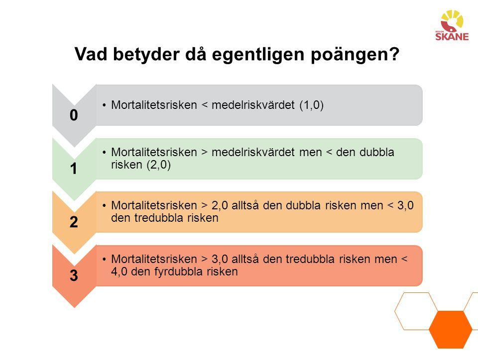 0 Mortalitetsrisken < medelriskvärdet (1,0) 1 Mortalitetsrisken > medelriskvärdet men < den dubbla risken (2,0) 2 Mortalitetsrisken > 2,0 alltså den dubbla risken men < 3,0 den tredubbla risken 3 Mortalitetsrisken > 3,0 alltså den tredubbla risken men < 4,0 den fyrdubbla risken Vad betyder då egentligen poängen?