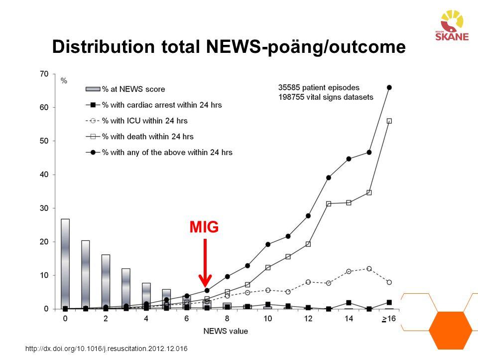 MIG Distribution total NEWS-poäng/outcome http://dx.doi.org/10.1016/j.resuscitation.2012.12.016