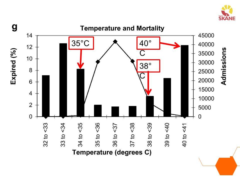 35°C40° C 38° C