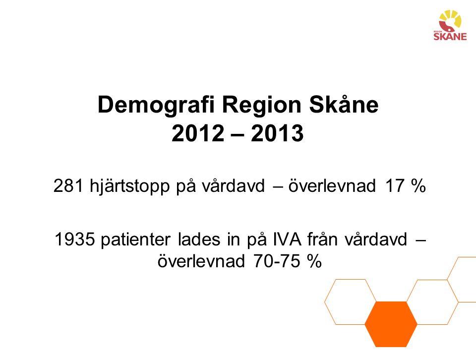 Demografi Region Skåne 2012 – 2013 281 hjärtstopp på vårdavd – överlevnad 17 % 1935 patienter lades in på IVA från vårdavd – överlevnad 70-75 %