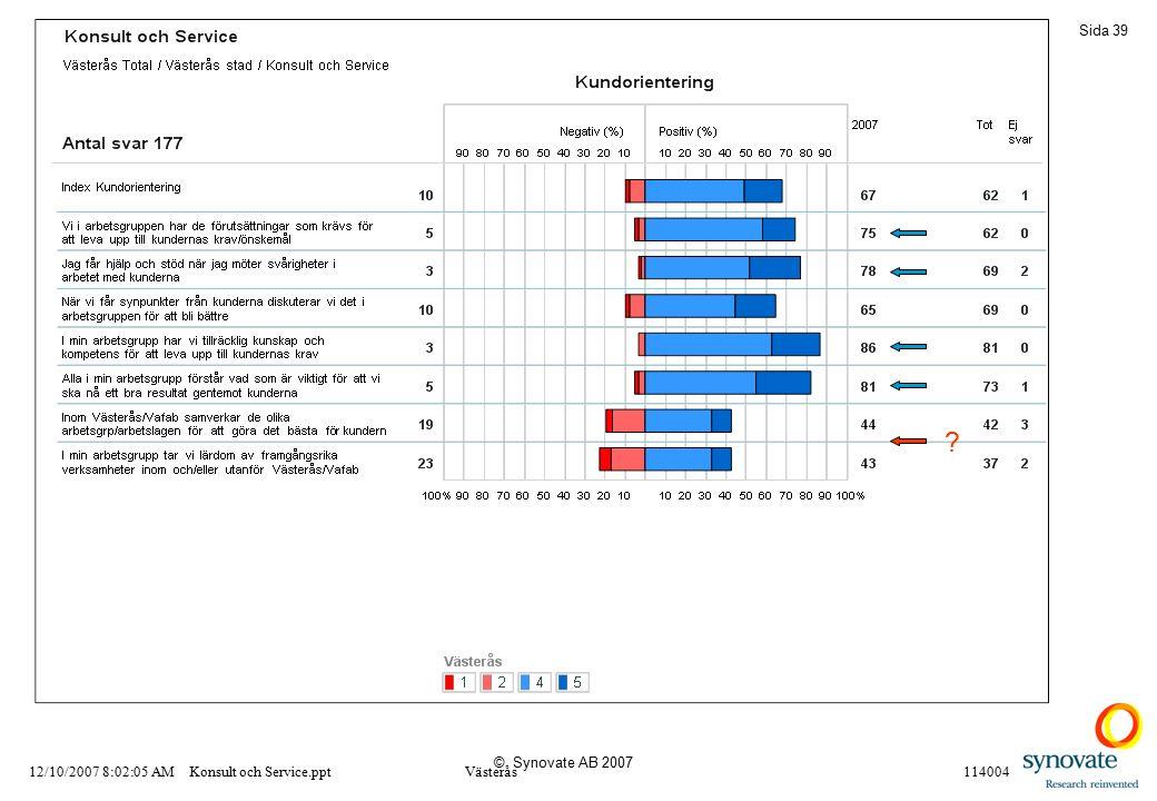 © Synovate AB 2007 Sida 39 12/10/2007 8:02:05 AMKonsult och Service.pptVästerås114004 ?
