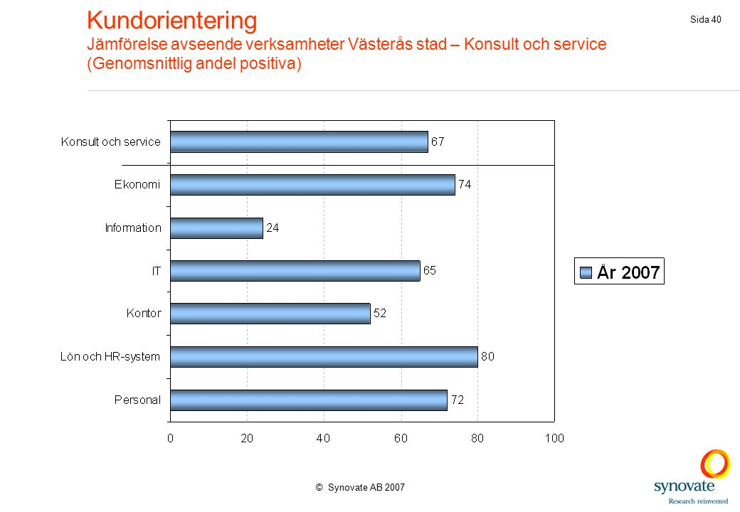 © Synovate AB 2007 Sida 40 Kundorientering Jämförelse avseende verksamheter Västerås stad – Konsult och service (Genomsnittlig andel positiva)