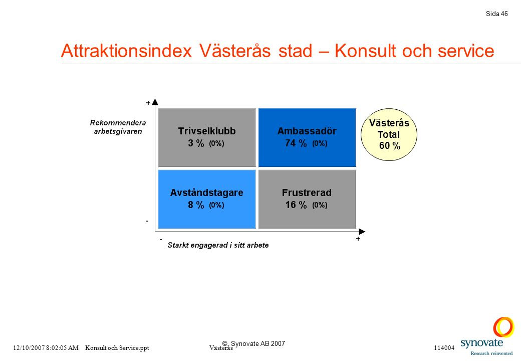 © Synovate AB 2007 Sida 46 Attraktionsindex Västerås stad – Konsult och service 12/10/2007 8:02:05 AMKonsult och Service.pptVästerås114004 Västerås Total 60 %