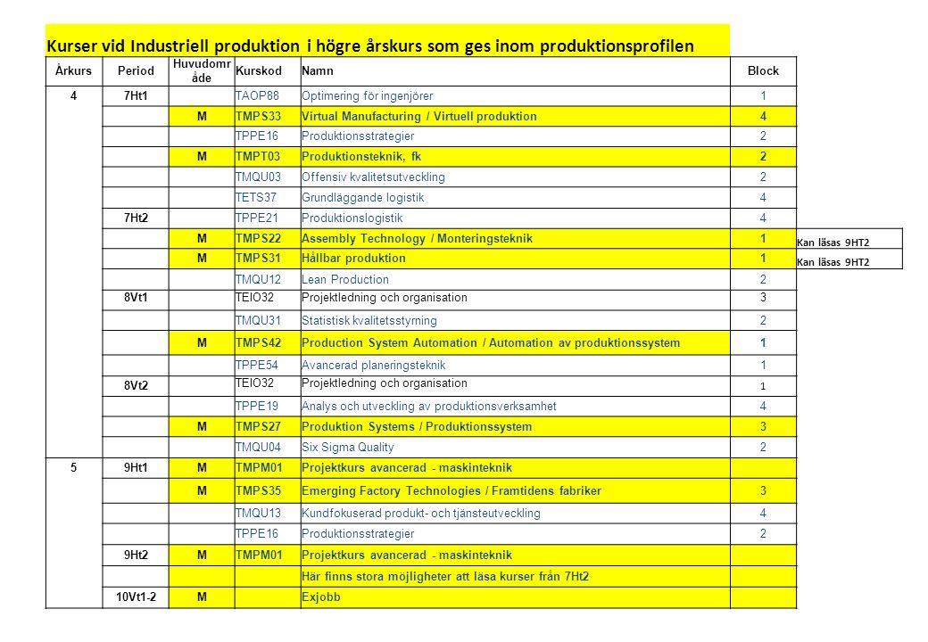 Kurser vid Industriell produktion i högre årskurs som ges inom produktionsprofilen ÅrkursPeriod Huvudomr åde KurskodNamnBlock 47Ht1 TAOP88Optimering för ingenjörer1 MTMPS33Virtual Manufacturing / Virtuell produktion4 TPPE16Produktionsstrategier2 MTMPT03Produktionsteknik, fk2 TMQU03Offensiv kvalitetsutveckling2 TETS37Grundläggande logistik4 7Ht2 TPPE21Produktionslogistik4 MTMPS22Assembly Technology / Monteringsteknik1 Kan läsas 9HT2 MTMPS31Hållbar produktion1 Kan läsas 9HT2 TMQU12Lean Production2 8Vt1 TEIO32Projektledning och organisation3 TMQU31Statistisk kvalitetsstyrning2 MTMPS42Production System Automation / Automation av produktionssystem1 TPPE54Avancerad planeringsteknik1 8Vt2 TEIO32Projektledning och organisation 1 TPPE19Analys och utveckling av produktionsverksamhet4 MTMPS27Produktion Systems / Produktionssystem3 TMQU04Six Sigma Quality2 59Ht1MTMPM01Projektkurs avancerad - maskinteknik MTMPS35Emerging Factory Technologies / Framtidens fabriker3 TMQU13Kundfokuserad produkt- och tjänsteutveckling4 TPPE16Produktionsstrategier2 9Ht2MTMPM01Projektkurs avancerad - maskinteknik Här finns stora möjligheter att läsa kurser från 7Ht2 10Vt1-2M Exjobb