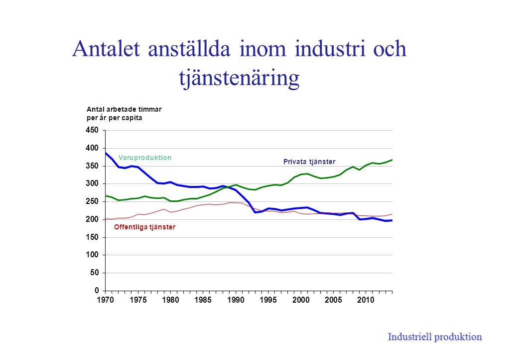 Industriell produktion Antalet anställda inom industri och tjänstenäring
