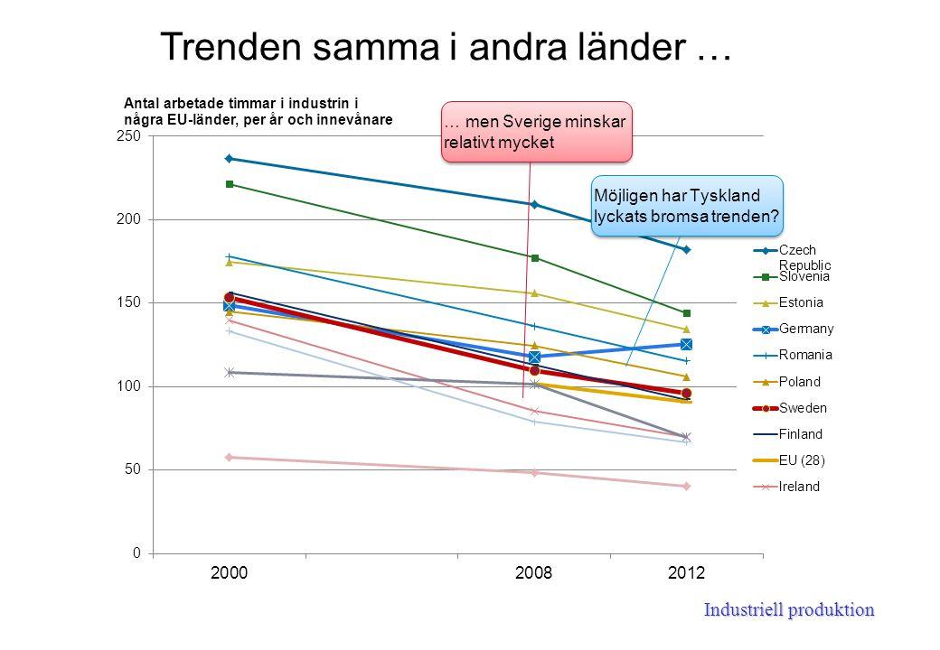 Industriell produktion Trenden samma i andra länder … … men Sverige minskar relativt mycket Möjligen har Tyskland lyckats bromsa trenden