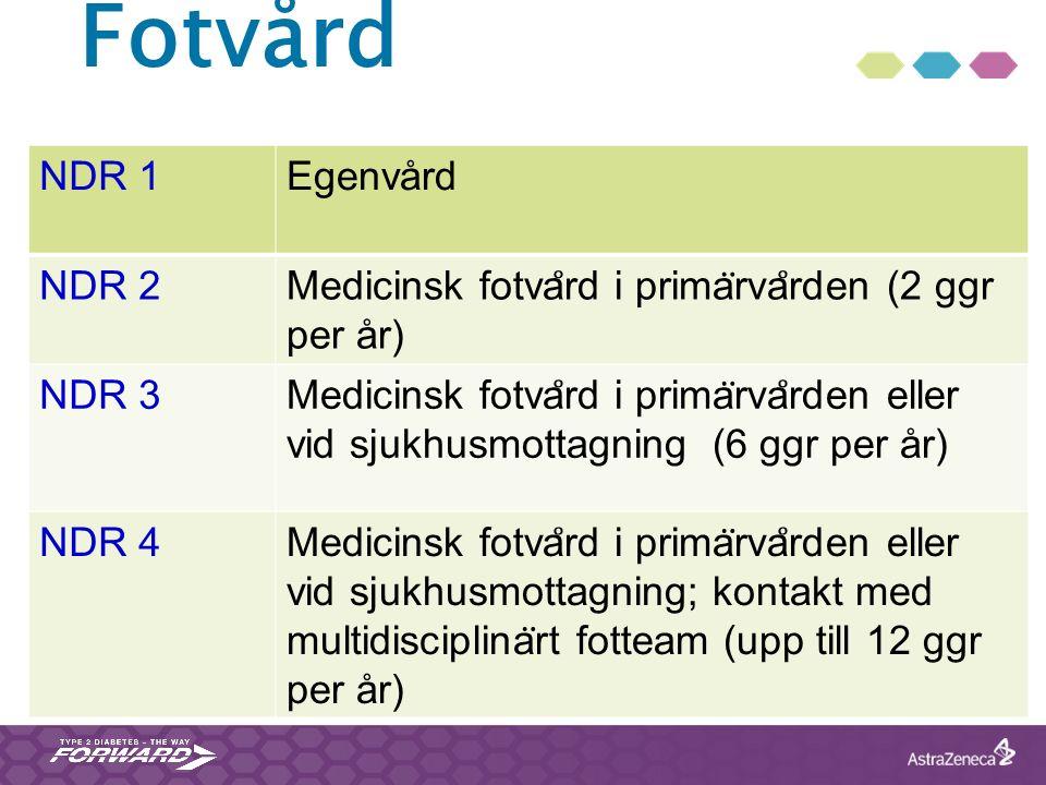 Fotvård NDR 1Egenvård NDR 2 Medicinsk fotva ̊ rd i prima ̈ rva ̊ rden (2 ggr per år) NDR 3 Medicinsk fotva ̊ rd i prima ̈ rva ̊ rden eller vid sjukhus