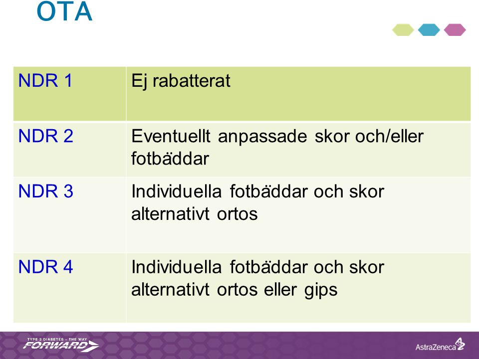 OTA NDR 1Ej rabatterat NDR 2Eventuellt anpassade skor och/eller fotba ̈ ddar NDR 3 Individuella fotba ̈ ddar och skor alternativt ortos NDR 4 Individu