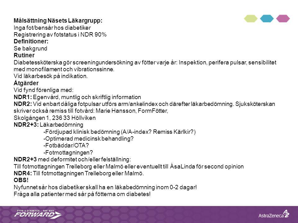 Målsättning Näsets Läkargrupp: Inga fot/bensår hos diabetiker Registrering av fotstatus i NDR 90% Definitioner: Se bakgrund Rutiner Diabetessköterska