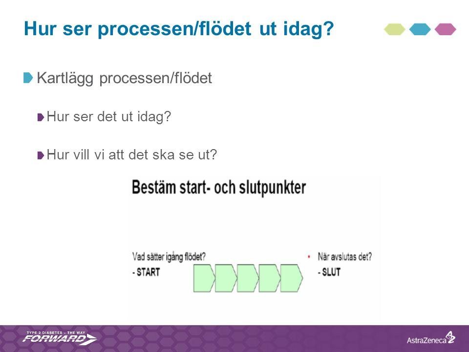 Hur ser processen/flödet ut idag? Kartlägg processen/flödet Hur ser det ut idag? Hur vill vi att det ska se ut?