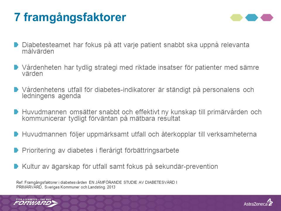 7 framgångsfaktorer Diabetesteamet har fokus på att varje patient snabbt ska uppnå relevanta målvärden Vårdenheten har tydlig strategi med riktade ins