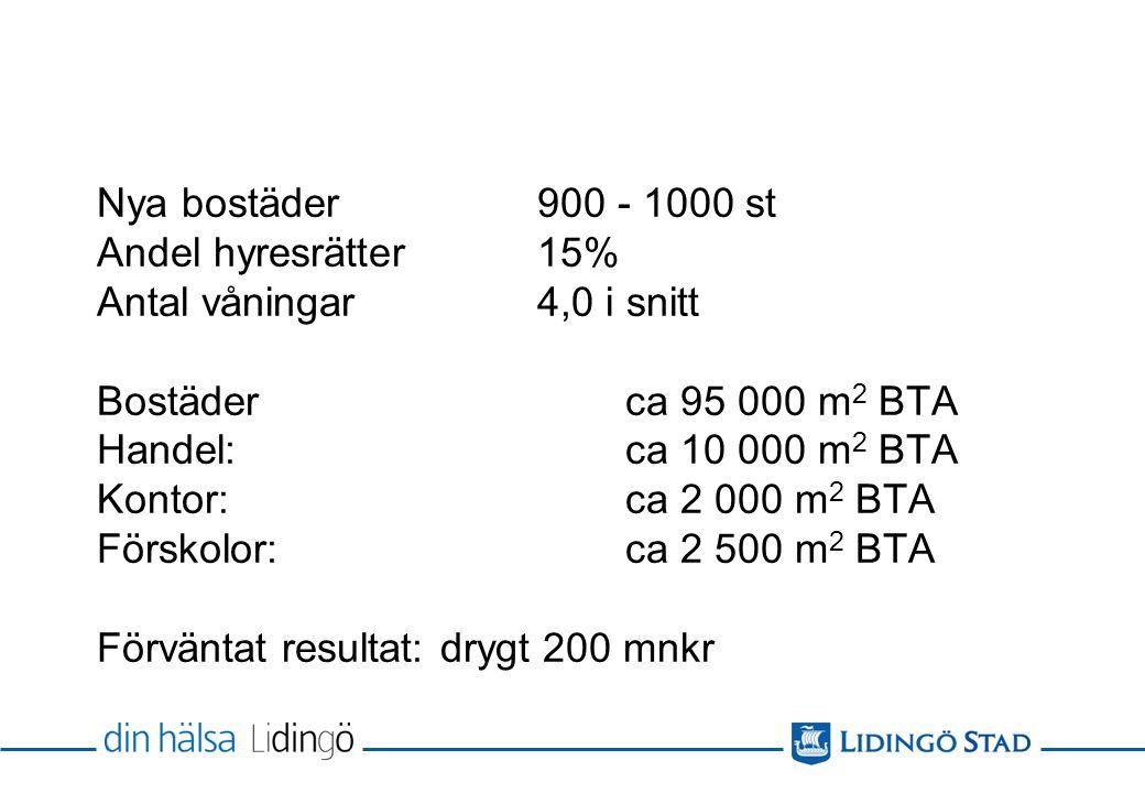 Nya bostäder900 - 1000 st Andel hyresrätter15% Antal våningar4,0 i snitt Bostäderca 95 000 m 2 BTA Handel: ca 10 000 m 2 BTA Kontor: ca 2 000 m 2 BTA Förskolor: ca 2 500 m 2 BTA Förväntat resultat: drygt 200 mnkr