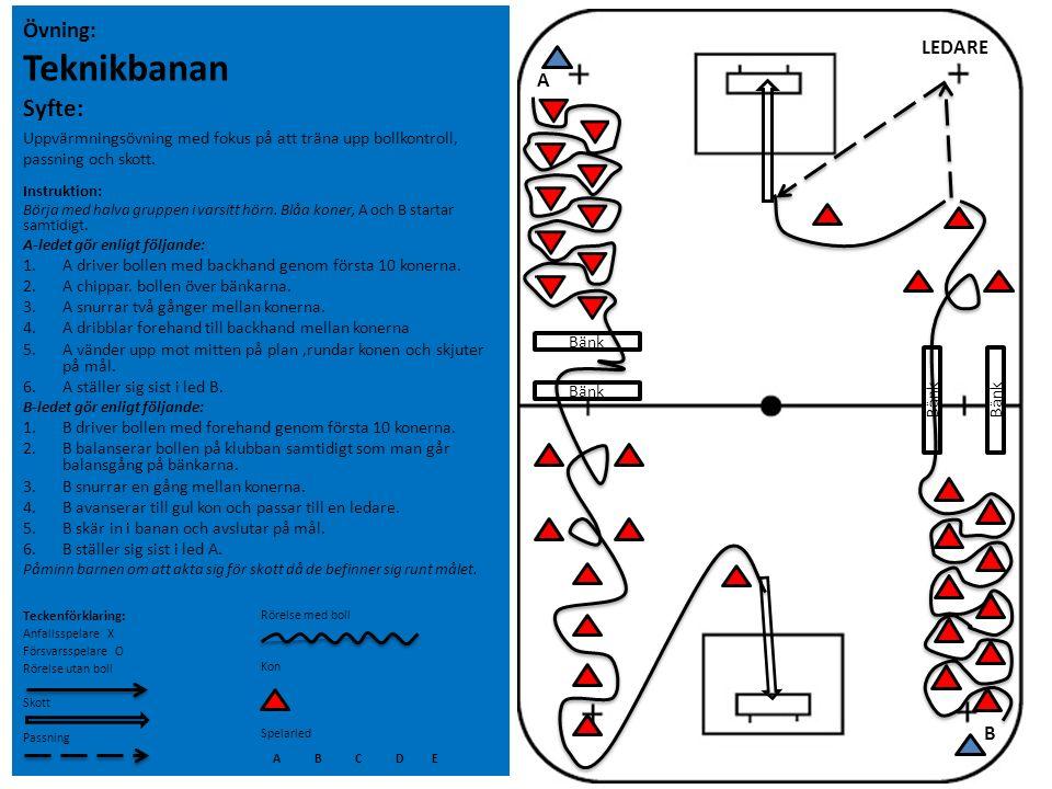 Övning: Teknikbanan Syfte: Uppvärmningsövning med fokus på att träna upp bollkontroll, passning och skott. Instruktion: Börja med halva gruppen i vars