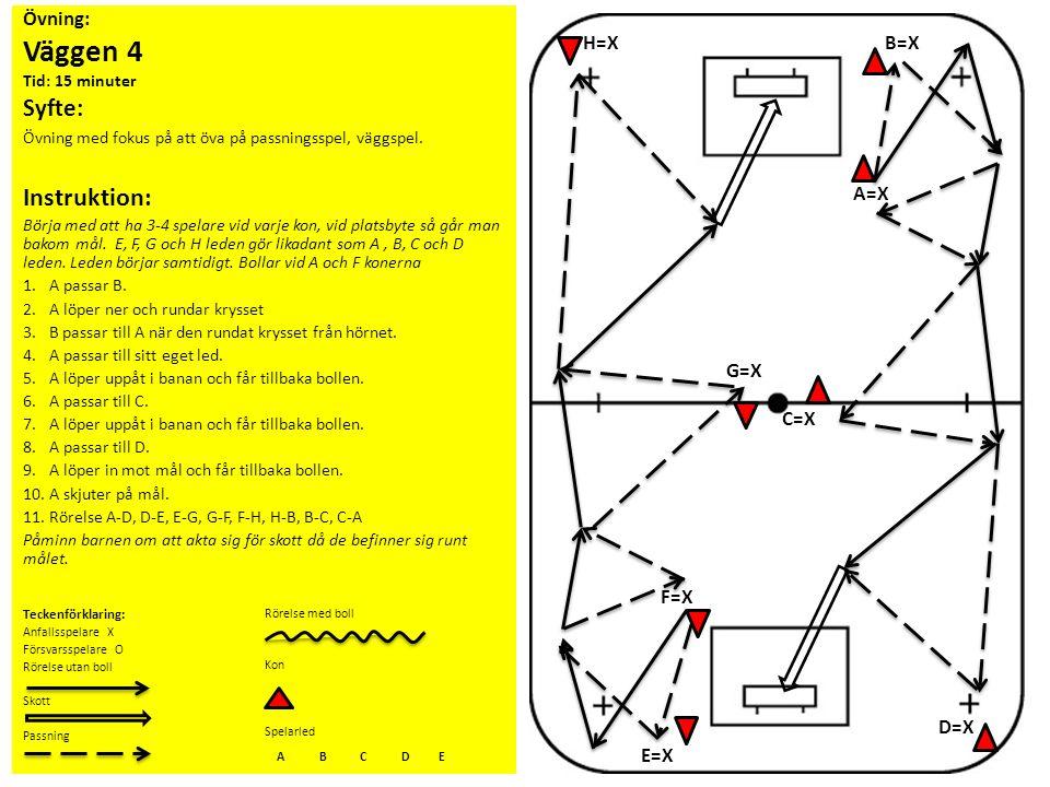 Övning: Väggen 4 Tid: 15 minuter Syfte: Övning med fokus på att öva på passningsspel, väggspel. Instruktion: Börja med att ha 3-4 spelare vid varje ko