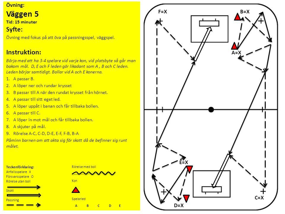 Övning: Väggen 5 Tid: 15 minuter Syfte: Övning med fokus på att öva på passningsspel, väggspel. Teckenförklaring: Anfallsspelare X Försvarsspelare O R