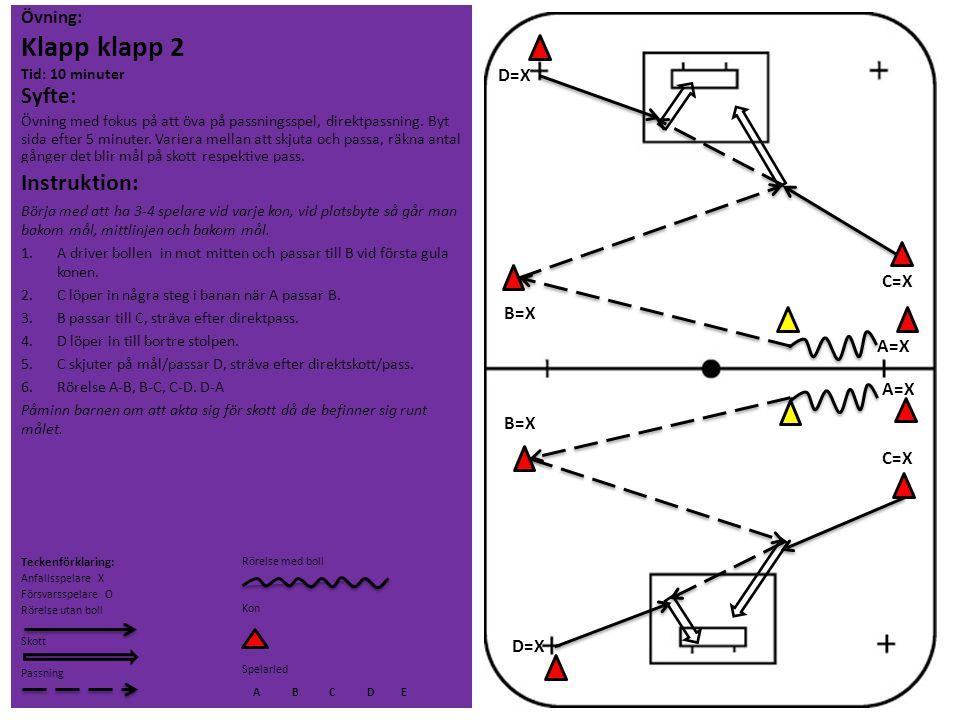 Övning: Klapp klapp 2 Tid: 10 minuter Syfte: Övning med fokus på att öva på passningsspel, direktpassning. Byt sida efter 5 minuter. Variera mellan at