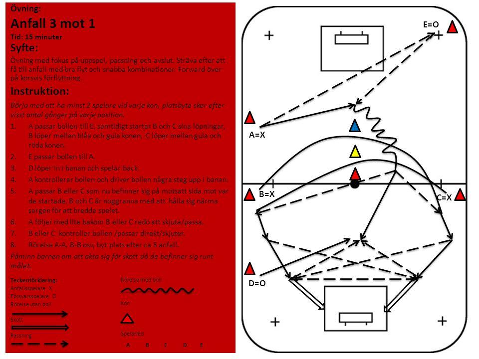 Övning: Anfall 3 mot 1 Tid: 15 minuter Syfte: Övning med fokus på uppspel, passning och avslut. Sträva efter att få till anfall med bra flyt och snabb