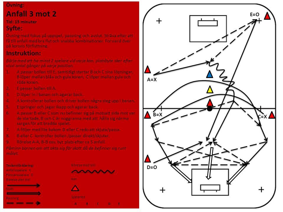 Övning: Anfall 3 mot 2 Tid: 15 minuter Syfte: Övning med fokus på uppspel, passning och avslut. Sträva efter att få till anfall med bra flyt och snabb