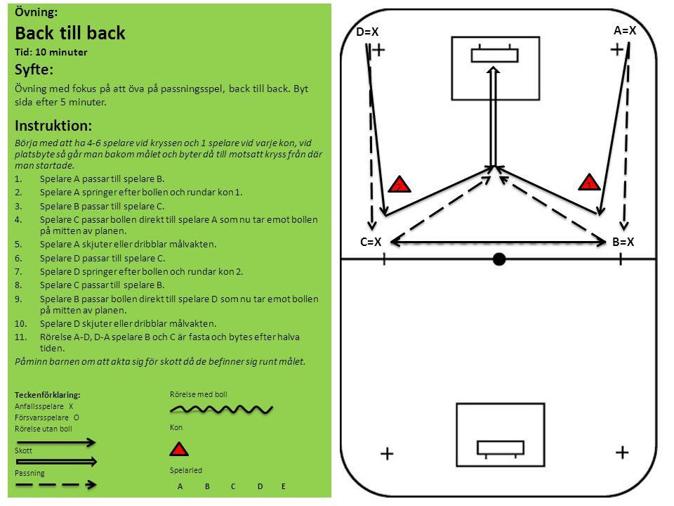 Övning: Back till back Tid: 10 minuter Syfte: Övning med fokus på att öva på passningsspel, back till back. Byt sida efter 5 minuter. Instruktion: Bör