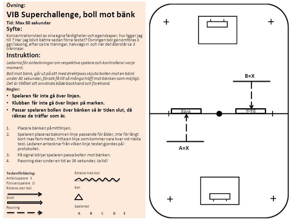 Övning: VIB Superchallenge, boll mot bänk Tid: Max 30 sekunder Syfte: Koncentrationstest av sina egna färdigheter och egenskaper, hur ligger jag till