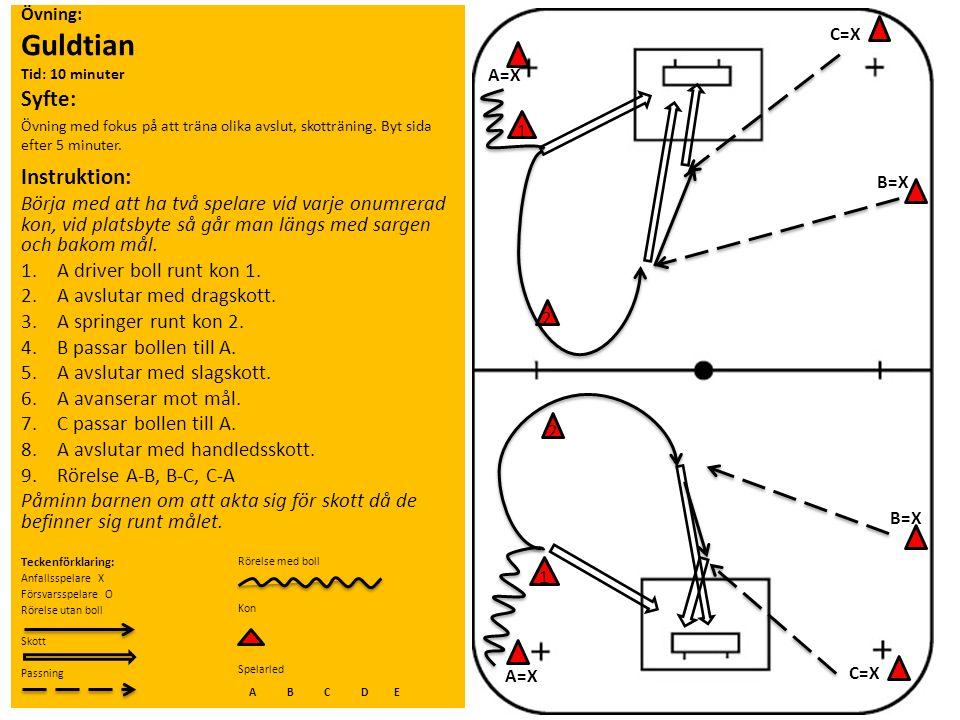 Övning: Guldtian Tid: 10 minuter Syfte: Övning med fokus på att träna olika avslut, skotträning. Byt sida efter 5 minuter. Instruktion: Börja med att