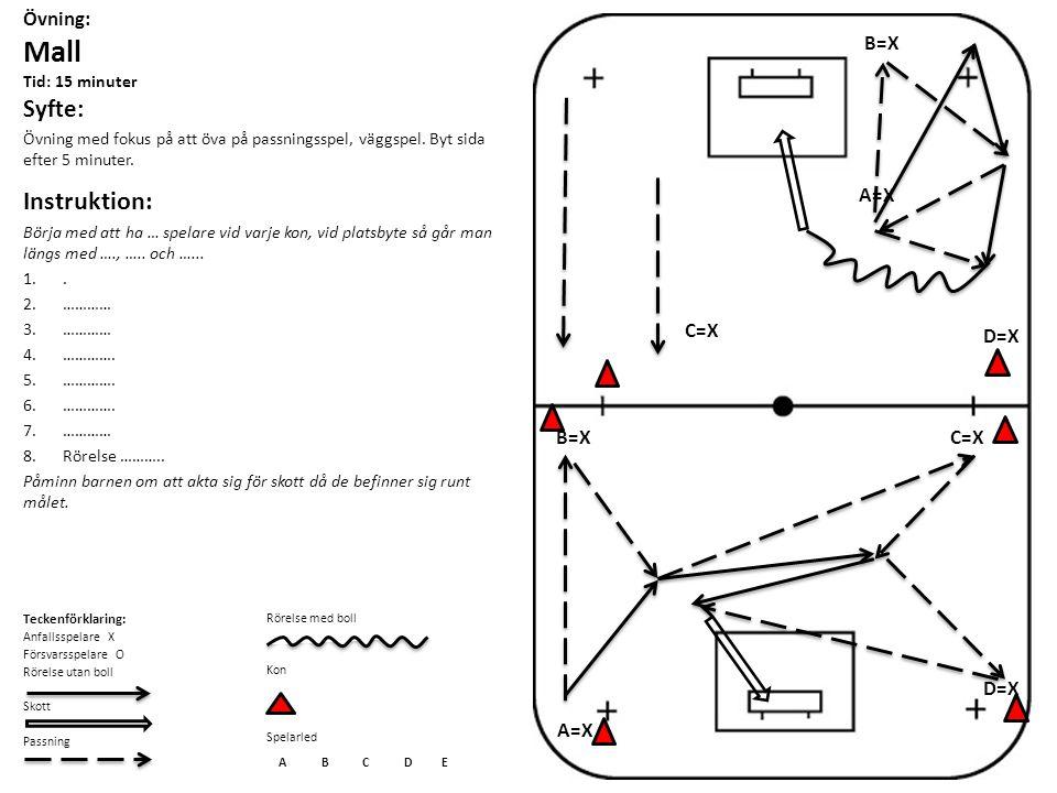 Övning: Mall Tid: 15 minuter Syfte: Övning med fokus på att öva på passningsspel, väggspel. Byt sida efter 5 minuter. Instruktion: Börja med att ha …
