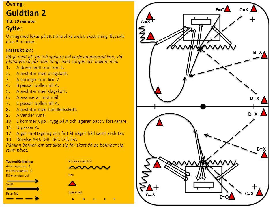 Övning: Guldtian 2 Tid: 10 minuter Syfte: Övning med fokus på att träna olika avslut, skotträning. Byt sida efter 5 minuter. Instruktion: Börja med at